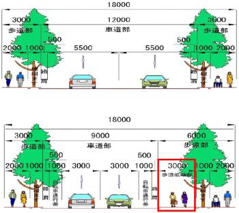 (図3)区間4の現況(上)と再整備案(下)。車線幅を5.5mから3.0mまで減らし、メーンアリーナ施設側の歩道部を拡幅するとともに自転車通行帯を整備する案を描く。図は、長者町3丁目交差点側から不老町交差点方面を見た断面(資料提供:横浜市)