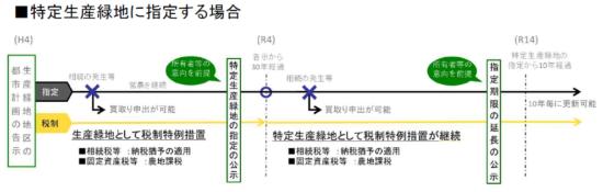 (図1)特定生産緑地の指定を受けた場合、買い取り申し出が可能になるのは、生産緑地と同様、農業従事者が死亡した場合などに限られる一方で、税制上の特例措置が適用される(出所:国土交通省「特定生産緑地指定の手引き」)