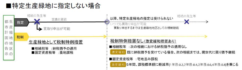 (図2)特定生産緑地の指定を受けない場合、生産緑地地区の都市計画決定告示から30年経過後、いつでも買い取り申し出が可能になるが、税制上の特例措置は激変緩和措置に限られる(出所:国土交通省「特定生産緑地指定の手引き」)