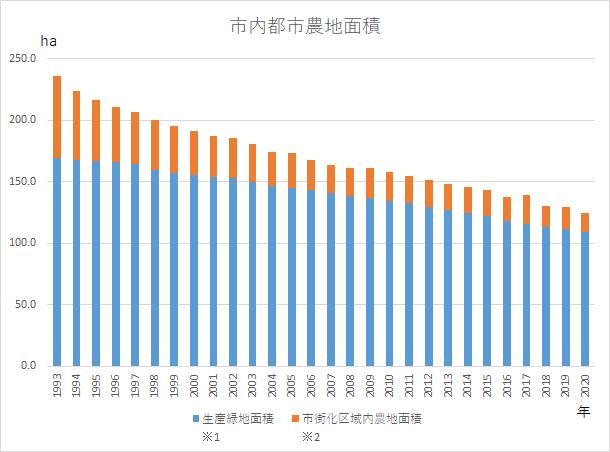 (図3)西東京市内の都市農地面積の推移。「生産緑地面積」は都市計画告示面積に、「市街化区域内農地面積」は東京都農業会議調べに基づく(資料提供:西東京市)