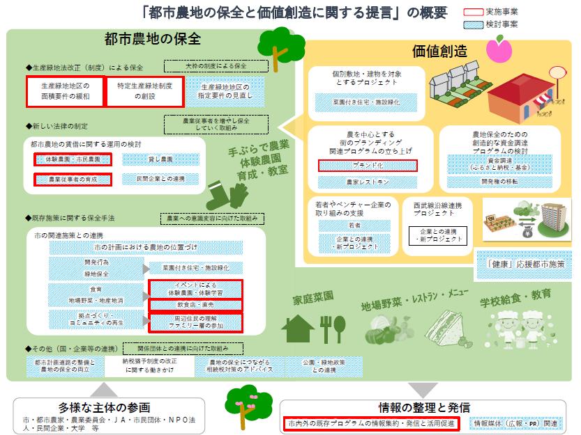 (図4)西東京市都市計画審議会が建議した「都市農地の保全と価値創造に関する提言」の内容を、市が図示したもの。赤枠内はすでに取り組んでいる事業、青い網掛けは検討すべき事案(資料提供:西東京市)