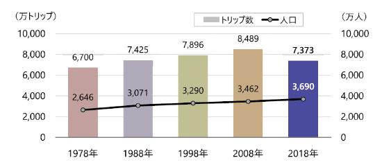 (図1)東京都市圏交通計画協議会「第6回東京都市圏パーソントリップ調査」の結果。「トリップ」は、起点から終点までの移動を表す単位。「人口」は、調査対象エリアである茨城県南部を含む東京圏の5歳以上の人口(出所:東京都市圏交通計画協議会「新たなライフスタイルを実現する人中心のモビリティネットワークと生活圏」)