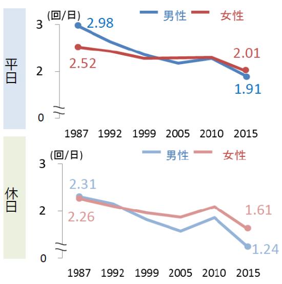 (図2)国土交通省が全国70都市を対象におおむね5年ごとに実施する「全国都市交通特性調査」の結果。20代の若者の1日当たり移動回数を経年で比較すると、とりわけ男性の移動回数の減少が著しいことが分かる(出所:国土交通省「全国の都市における人の動きとその変化―平成27年都市交通特性調査 集計結果より―」)