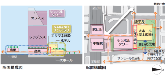 (図4)拠点施設の断面構成と配置構成。「シンボルタワー」には、上層部にオフィス、下層部に共同住宅を配置する。「NAKANOサンプラザ」には、エリマネ施設を挟んで、大ホールとライフスタイルホテルを配置する。大ホールは、既存の商店街がある東側の中野5丁目に正面を向け、前面には広さ約3500㎡の広場を整備する(資料提供:野村不動産)
