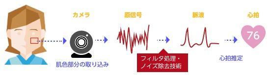 顔画像を用いた脈波推定技術