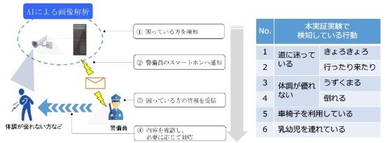 (図1)AIを駆使して「ゾーン」を守る