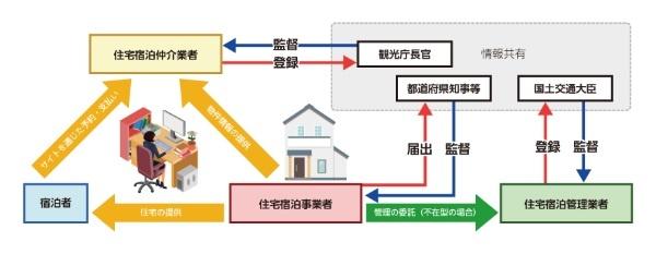 民泊新法の対象となる事業者。個人が多かった住宅宿泊事業者も然るべき手続きを踏んで届出を義務付けられる(出所:観光庁「民泊制度ポータルサイト」)