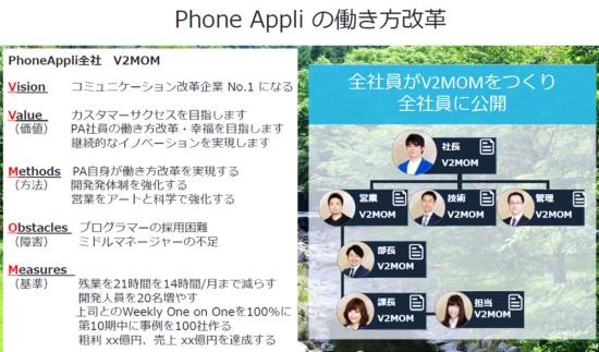 Phone Appliによる「V2MOM」の一例。社長が打ち立てたV2MOMをベースに、部下がV2MOMを立てる(出所:Phone Appli)
