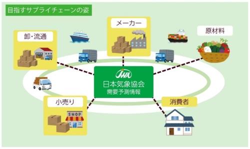 日本気象協会がサプライチェーン全体のハブ(拠点)となってロスを減らす(資料:日本気象協会)