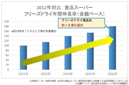 フリーズドライの市場は毎年着実に伸びている。フリーズドライ味噌汁は4年で約3倍に、フリーズドライ食品全体でも4年で約1.8倍に拡大。グラフは、株式会社KSP-SPのKSP-POSデータによるもの(グラフ提供:アサヒグループ食品、データ提供:KSP−SP社)
