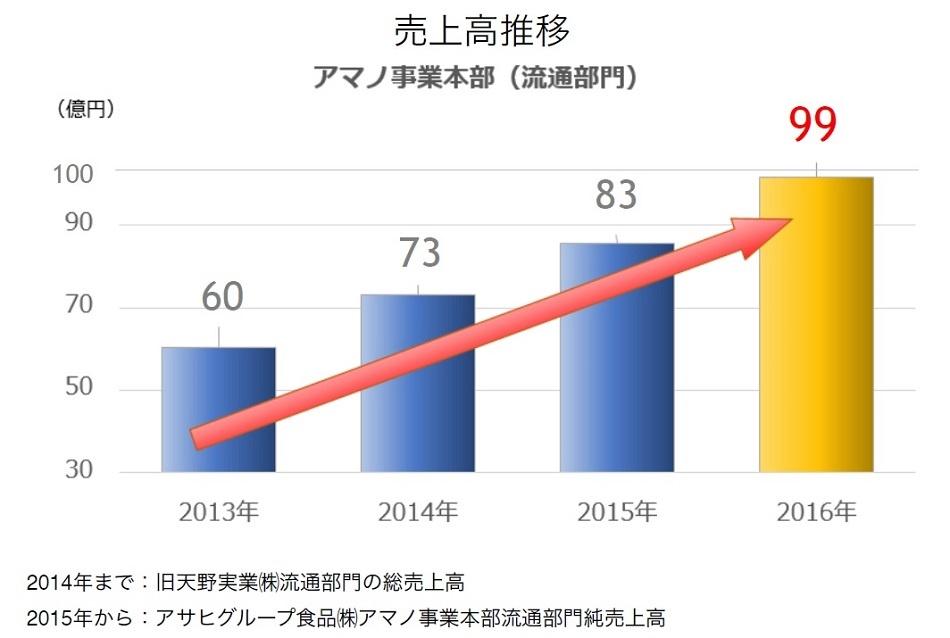 アマノフーズの売上 フリーズドライのトップブランド「アマノフーズ」の売上は年々拡大している。グラフは、旧天野実業とアサヒグループ食品アマノ事業本部の店頭商品の売上高推移。年平均で見るとこの数年、対前年比18%で増えている(提供:アサヒグループ食品)