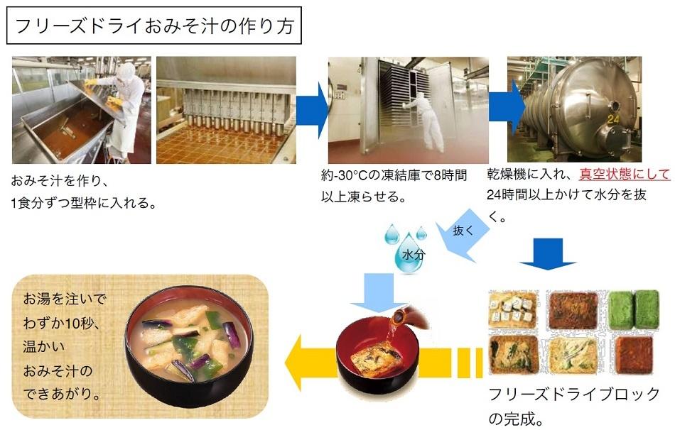 アマノフーズのフリーズドライ味噌汁の作り方。料理や具材によって、時間や温度など細かい工程は違ってくる。この技術によって、料理の持っている風味や栄養素をあまり損なわずに、お湯をかけるだけで復元できる味噌汁ができる(提供:アサヒグループ食品)