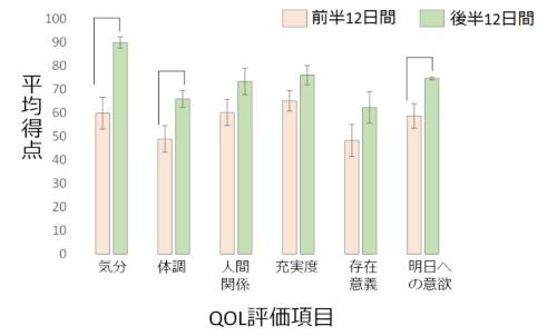 遠隔共食をする前の12日間(オレンジ)と遠隔共食後の12日間(緑)とで、QOL評価は有意に変化があった。特に変化が大きかったのは「気分」「体調」「明日への意欲」の3項目(資料提供:徳永弘子氏)