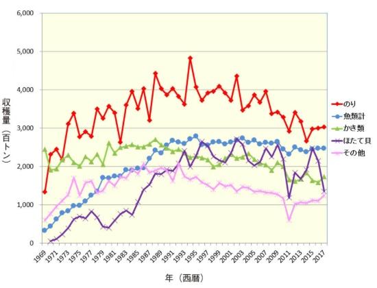 "<span class=""fontBold"">■日本の海面養殖収穫量統計</span>"