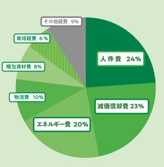 植物工場でかかる経費の比率。人件費、減価償却費、エネルギー費(電力代)が三大経費。減価償却費は、工場の建設や設備にかかった投資額を毎年(毎月)ある比率で経費として計上していくもの。島田工場長によれば、この三つで植物工場にかかる経費の全体の約70%を占めると言う。逆に言うと、この三つをそれぞれ半減させれば全体の経費を30〜40%削減できる。最近では「建築費が高騰しているため、減価償却費の比率はこの図よりさらに上がっている」(島田氏)。 (図は、木田屋商店の資料から)