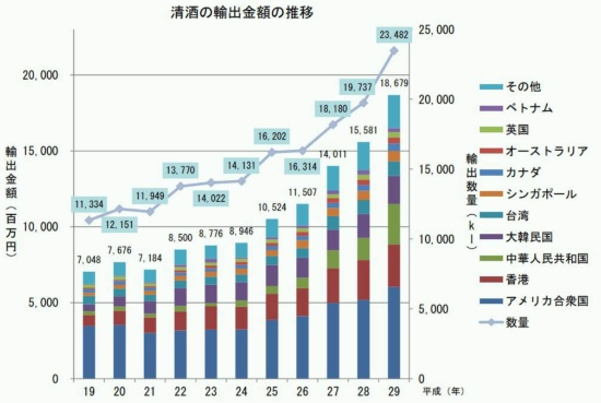 清酒の輸出金額は、2017年に対前年比 119.9%の約 187 億円、輸出数量は同119.0%の約 2万3482キロリットルとなり、いずれも過去最高を記録。(資料:財務省貿易統計)