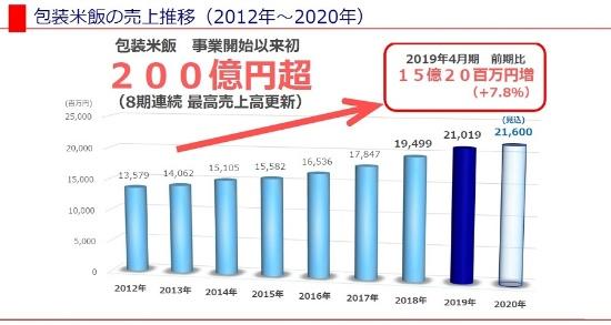サトウ食品のパックご飯の売り上げも右肩上がり。2019年4月期には200億円を超えた(グラフ提供:サトウ食品)