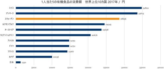 スヴェンソン氏の出身国スウェーデンでは、1人当たりの有機食品年間消費額は、日本の約1300円に対し、約2万9000円にも及び(いずれも2017年)、環境問題に対する関心が高い。出典:スイス有機農業研究所 & IFOAM『The World of Organic Agriculture – Statistics and Emerging Trends 2019』:https://shop.fibl.org/CHen/mwdownloads/download/link/id/1202/?ref=1、令和元年11月1日農林水産省大臣官房環境政策室『消費行動関係資料』:https://www.maff.go.jp/j/kanbo/kankyo/seisaku/being_sustainable/attach/pdf/top-6.pdf