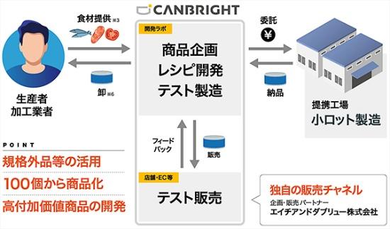 依頼者と協同で、缶詰の共創開発をする仕組み(資料提供:カンブライト)