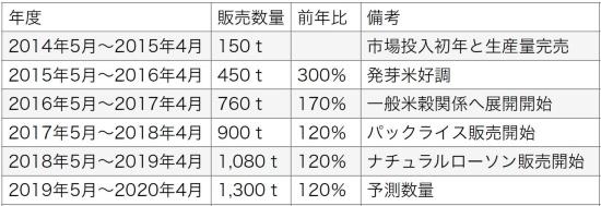 「金のいぶき」の販売数量は毎年着実に伸びている(データ提供:株式会社「金のいぶき」)