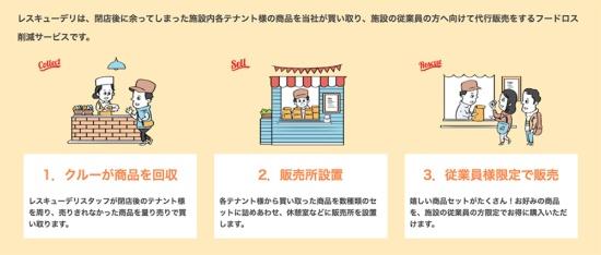 レスキューデリの仕組み。施設内の店舗にて余った商品を買い取り、帰途にある施設の従業員に販売する(出所:コークッキングのWebサイト https://www.cocooking.co.jp/rescuedeli/)