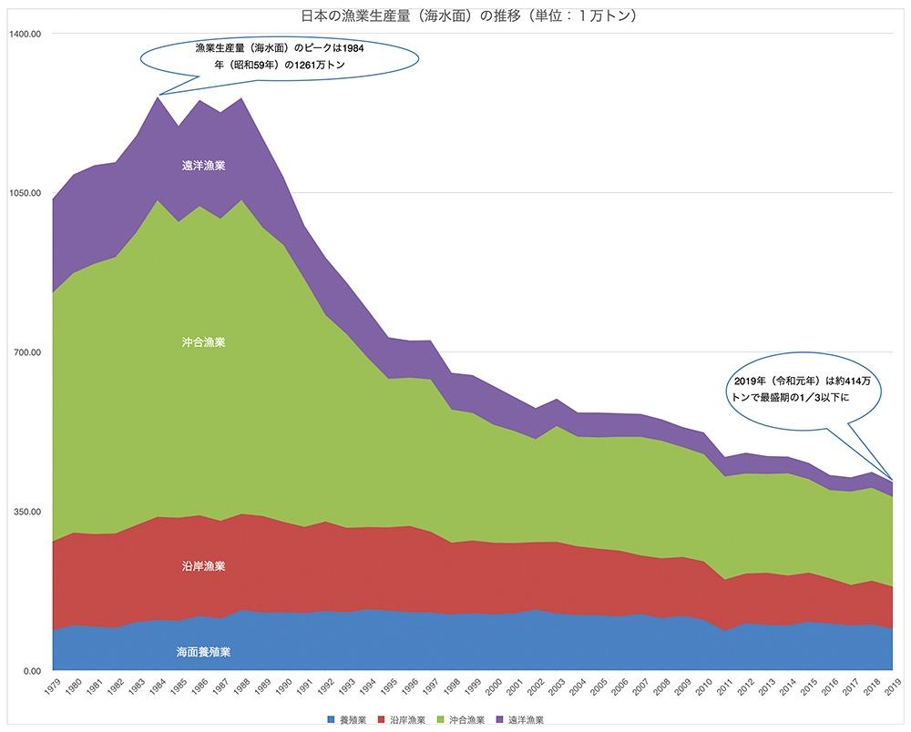 日本の漁業生産量は最盛期の3分の1に減少。この図は、海で行う漁業・養殖業の生産量推移をグラフにしたもの(単位は1万トン)で、1984年(昭和59年)には約1261万トンあった漁業生産量が、2019年(平成元年)農林水産省の「海面漁業生産統計調査」の数値を元に作成した