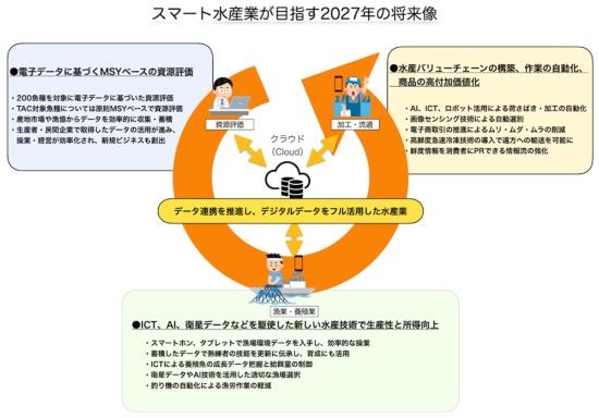 水産庁が描く「スマート水産業」のイメージ。水産庁の資料『スマート水産業の社会実装に向けた取組について』(令和2年2月)から作成