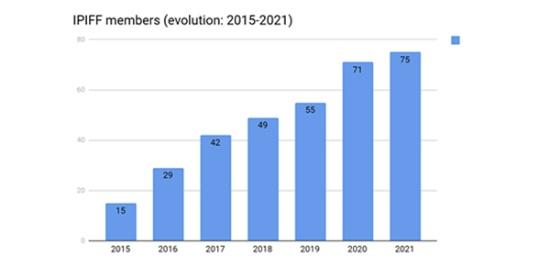 IPIFF参加メンバー数の推移(2015~2021年)。昆虫の養殖業者、関連食品の製造者のほか、大学、研究機関、関連機器の製造を手掛ける企業なども含む(提供:IPIFF)