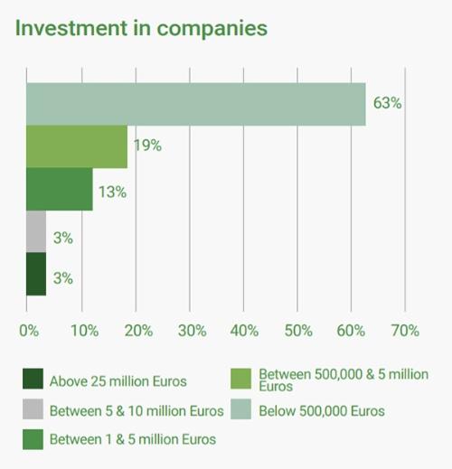 昆虫食関連企業の投資額(昆虫食関連企業とは、2020年春にIPIFFが行った調査に回答したEU及び欧州自由貿易連合=EFTAの33企業。以下、いずれのグラフも同様)。横軸は全回答企業に対する各項目の割合を示す(パーセント)。縦軸のグラフが表しているのは上から下へ、50万ユーロ以下、50万~500万ユーロ、100万~500万ユーロ、500万~1000万ユーロ、2500万ユーロ以上(出所:IPIFFホームページ、https://ipiff.org/wp-content/uploads/2020/06/10-06-2020-IPIFF-edible-insects-market-factsheet.pdf、以下グラフは同)
