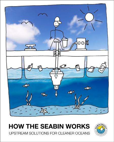 Seabinの仕組みを表現したイラスト(写真提供:Seabin Project)