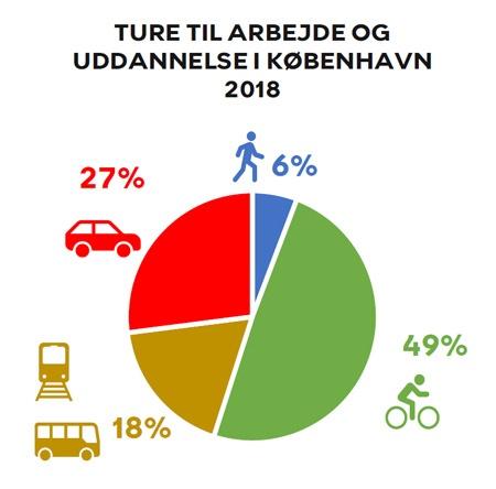 コペンハーゲン市内の通学・通勤の交通手段(2018年) 出典:コペンハーゲン市