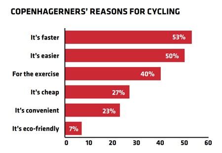 コペンハーゲン市民が自転車を利用する理由(2018年集計) 出典:コペンハーゲン市