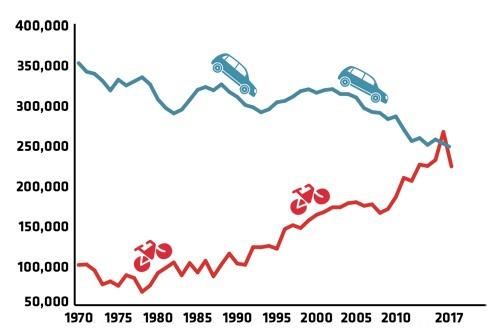 コペンハーゲン中心部における自動車・自転車利用者の変遷(1970~2017年) 出典:コペンハーゲン市