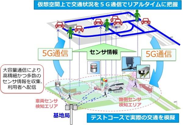(図1)ドコモと住友電気工業による5Gによる交通状況データ活用に向けた実証実験