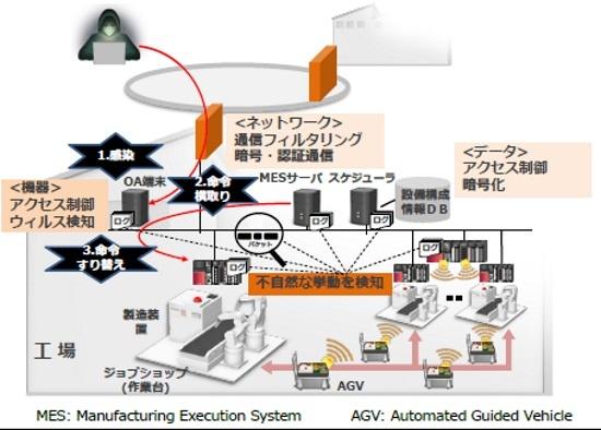 (図3)機器のログやネットワークのパケットを監視、不自然な挙動を検知(出所:ImPACT講演資料より)