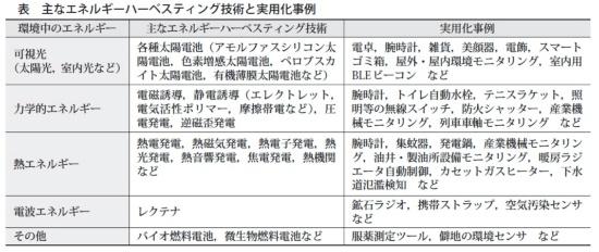 (表1)エネルギーハーベスティングの実用化例