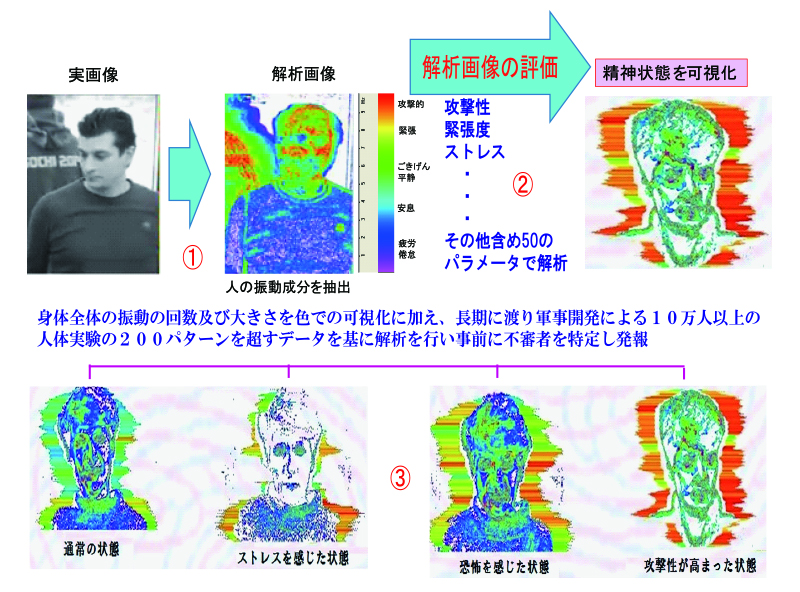 (図1) DEFENDER-Xによる精神状態の可視化(ELSYS JAPANのホームページより引用)