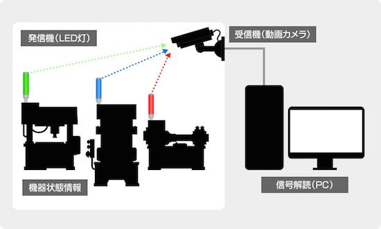 (図3)カシオ計算機の3色LEDによる可視光通信