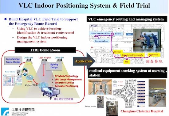(図1)台湾ITRI(Industrial Technology Research Institute of Taiwan)が進めている病院内での可視光通信の活用例