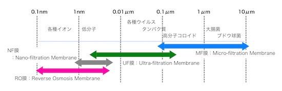 (図1)水処理とろ過膜の種類