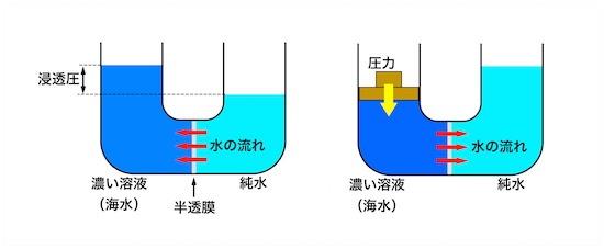 (図2)逆浸透のしくみ