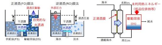 (図3)FO膜処理の仕組み