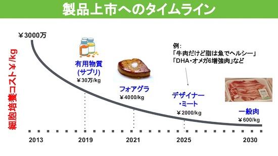 (図1)培養肉コスト予測(インテグリカルチャーのSlideShereより引用)