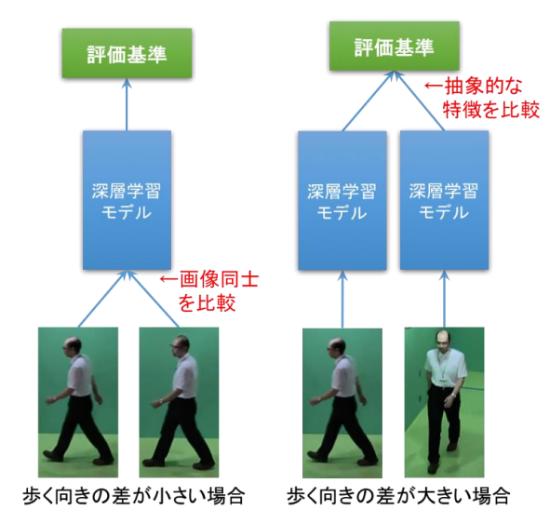 (図3)歩容認証における歩く向きの違いに応じた深層学習モデル