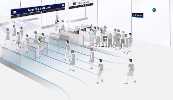 (図1)バイオメトリクス認証によって鉄道の改札を簡略化する「Gateless Gateline」