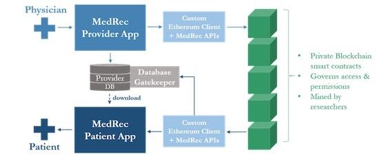 (図1)MedRecのシステムアーキテクチャー