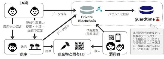 (図3)綾町が運営・管理するブロックチェーンの概要