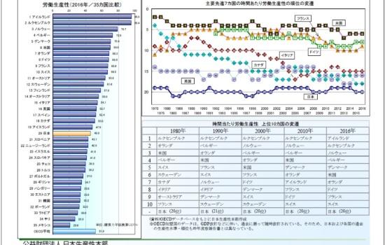 図1 日本の労働生産性は低い