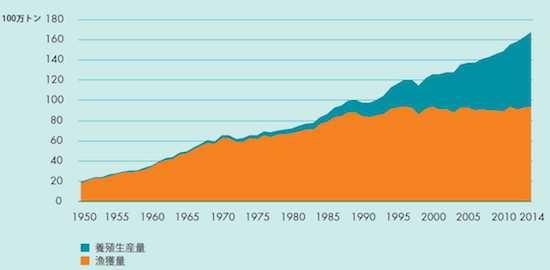 (図1)世界の漁獲量と養殖生産量