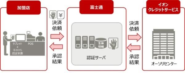 (図1)生体認証技術を活用したカードレス決済(富士通のWebページより引用)